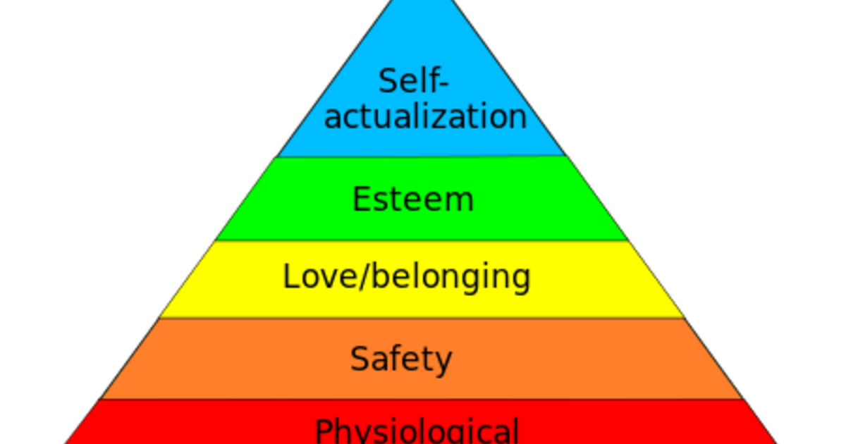 maslow s hierarchy Maslow's hierarchy of needs is a theory that was proposed by psychologist abraham maslow in a 1943 paper titled a theory of human motivation the theory describes, in five stages, what he believed to be necessary for human subsistence and satisfaction.