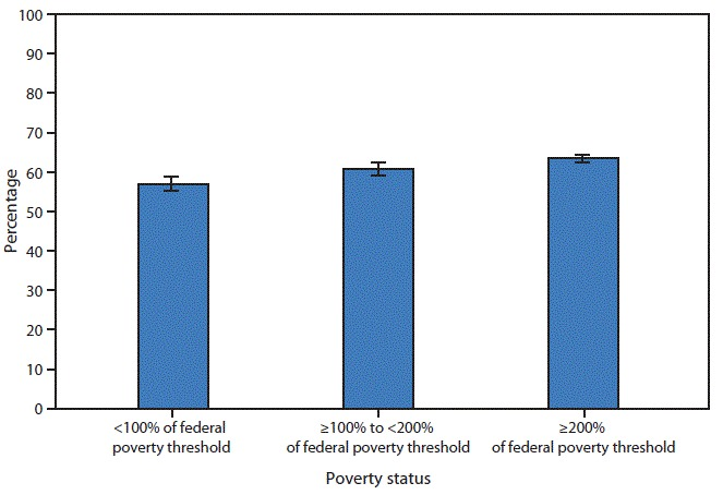 u s federal poverty threshold an imprecise Why american schools are even more unequal than we thought than 185 percent of the poverty threshold are eligible for an imprecise.