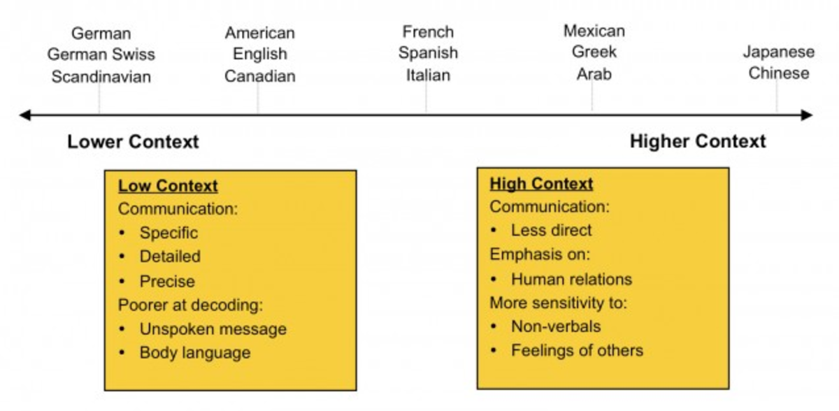 an intercultural comparison between chinese and