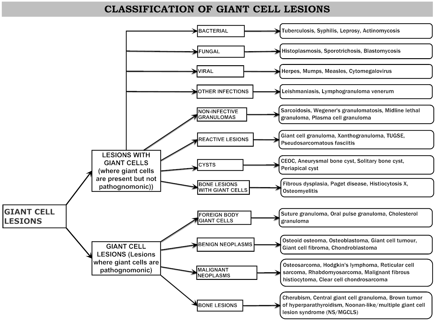 Classification of Giant Cell lesions