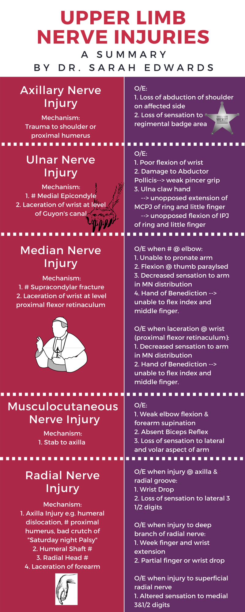 Summary of Upper Limb Nerve Injuries and their Clinical Presentation