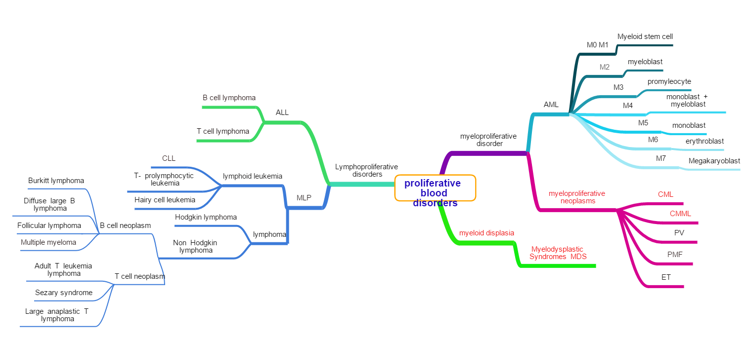 mindmap of preoperative blood disorders (aka leukemia, lymphoma )