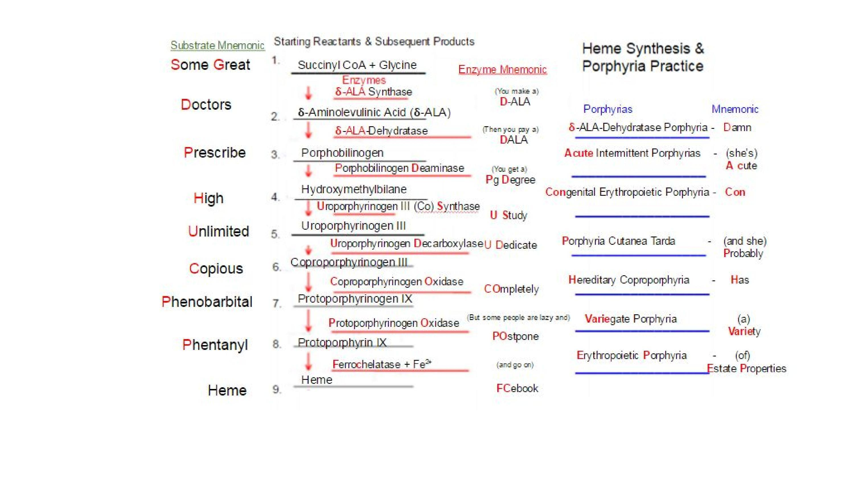 Heme Synthesis & Porphyrias Mnemonics