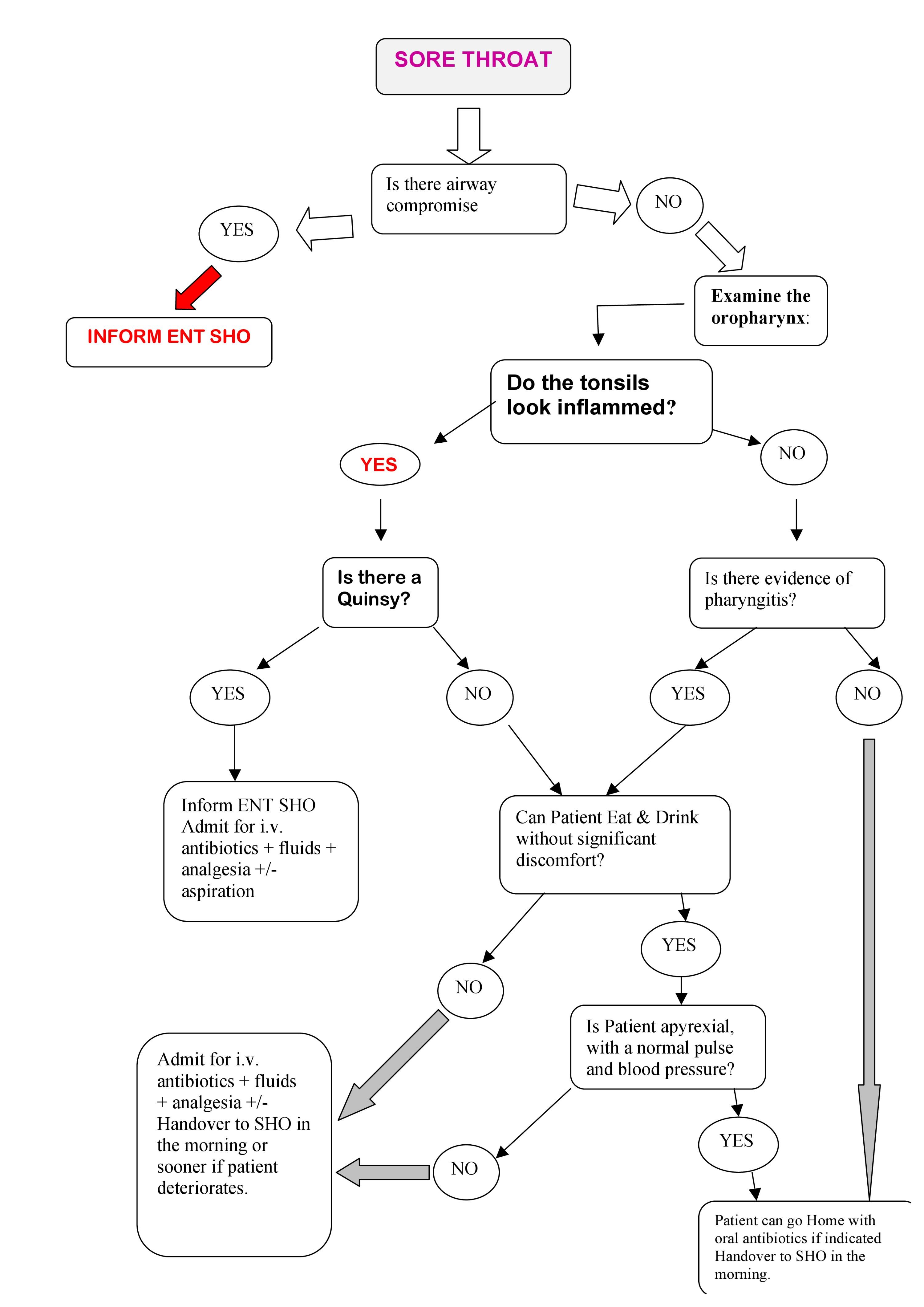 Flow Chart - Managing a sore throat