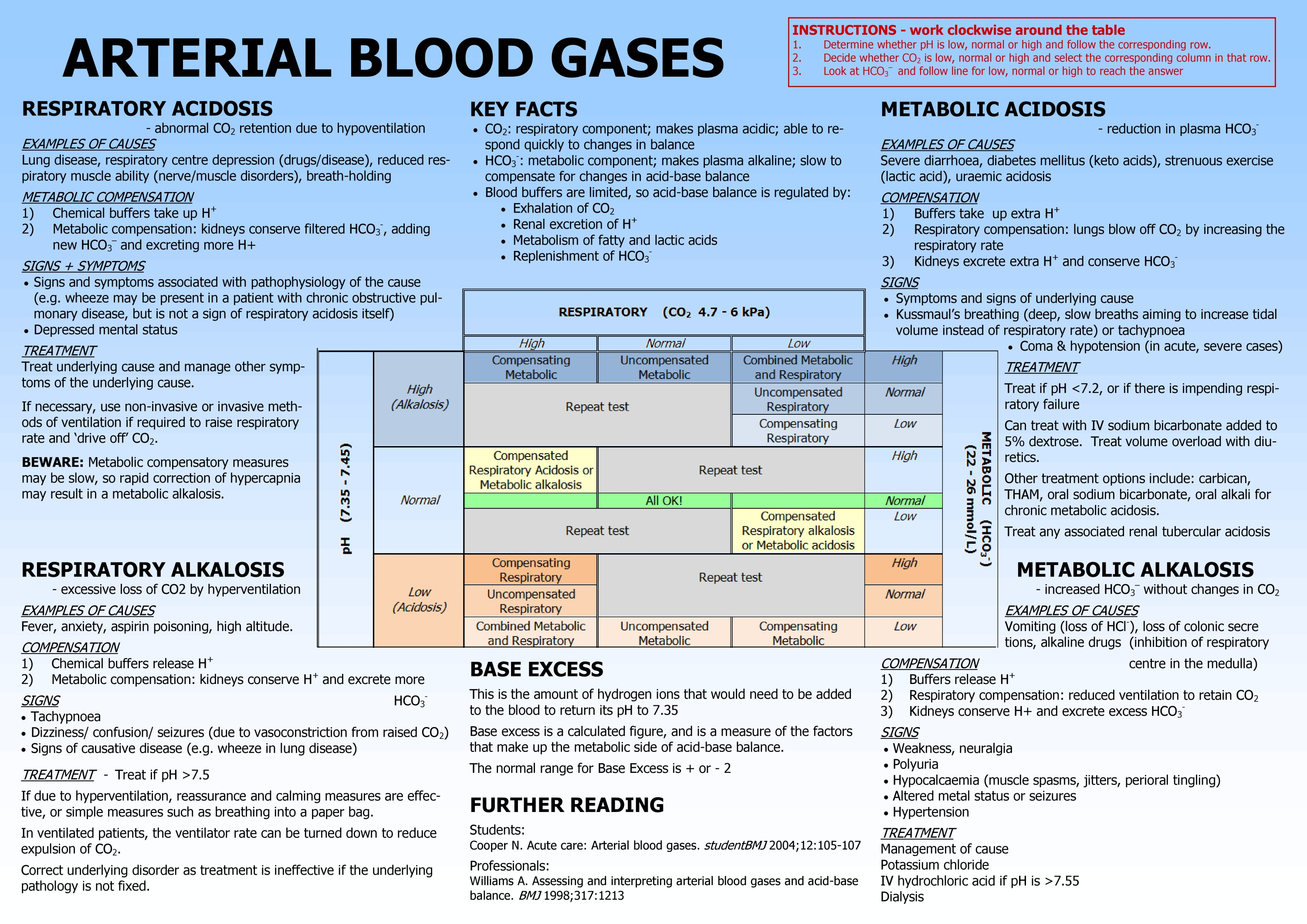 Arterial Blood Gases chart