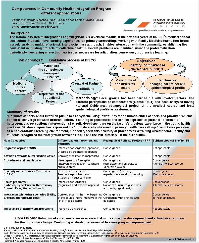 Comparison Of Community Health Integration Program